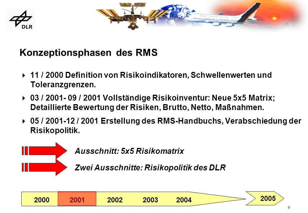 9 Konzeptionsphasen des RMS 11 / 2000 Definition von Risikoindikatoren, Schwellenwerten und Toleranzgrenzen. 03 / 2001- 09 / 2001 Vollständige Risikoi