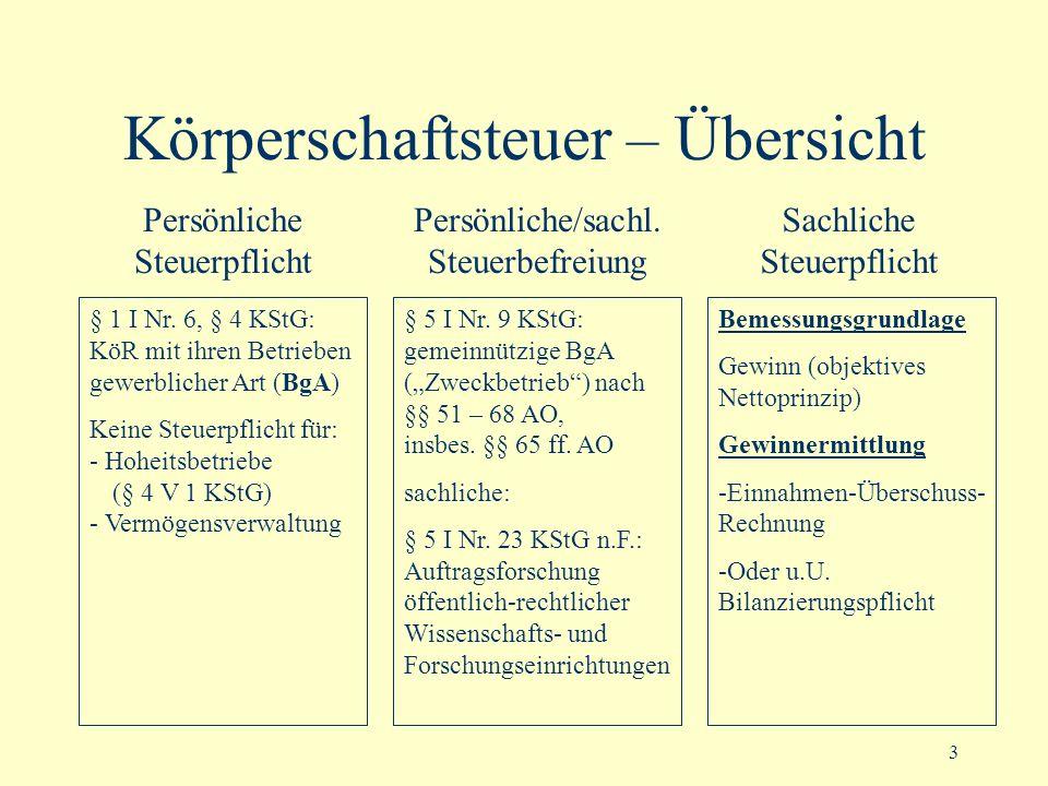 3 Körperschaftsteuer – Übersicht § 5 I Nr. 9 KStG: gemeinnützige BgA (Zweckbetrieb) nach §§ 51 – 68 AO, insbes. §§ 65 ff. AO sachliche: § 5 I Nr. 23 K