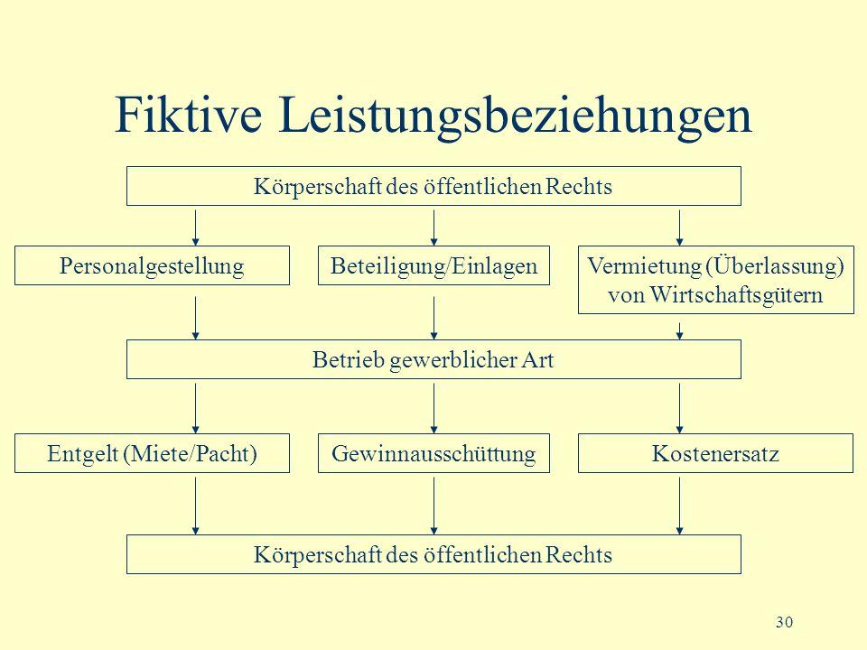 30 Fiktive Leistungsbeziehungen Körperschaft des öffentlichen Rechts Betrieb gewerblicher Art Körperschaft des öffentlichen Rechts PersonalgestellungB