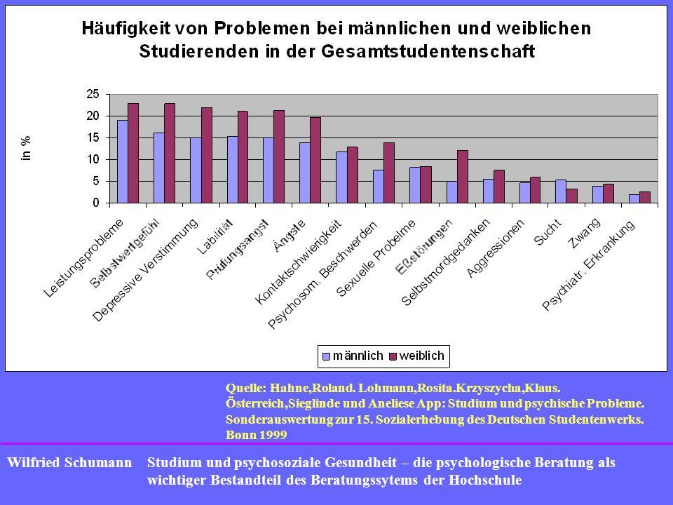 Studium und psychosoziale Gesundheit – die psychologische Beratung als wichtiger Bestandteil des Beratungssytems der Hochschule Wilfried Schumann Quelle: Heublein, Ulrich.