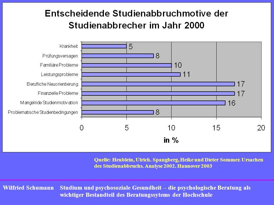 Studium und psychosoziale Gesundheit – die psychologische Beratung als wichtiger Bestandteil des Beratungssytems der Hochschule Wilfried Schumann Aktuelle Trends bei Problemen Leistungsdruck von Anfang an
