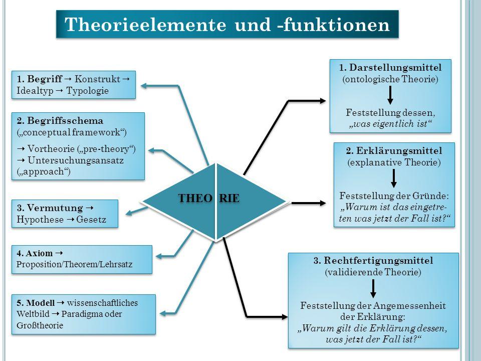 Theorieelemente und -funktionen 1. Begriff Konstrukt Idealtyp Typologie 2. Begriffsschema (conceptual framework) Vortheorie (pre-theory) Untersuchungs