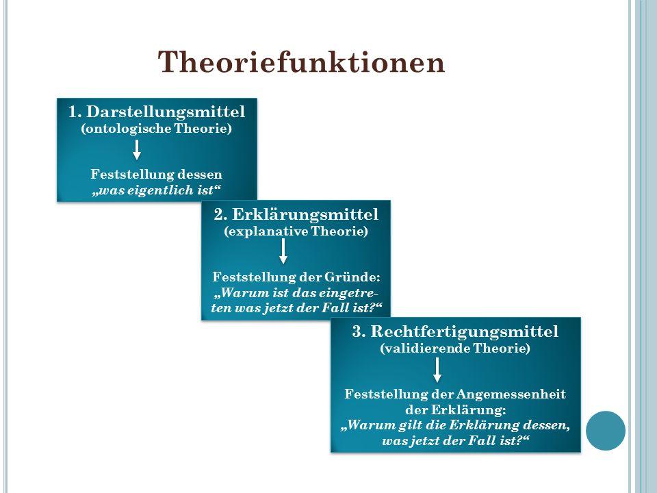 Theoriefunktionen 1. Darstellungsmittel (ontologische Theorie) Feststellung dessen was eigentlich ist 1. Darstellungsmittel (ontologische Theorie) Fes