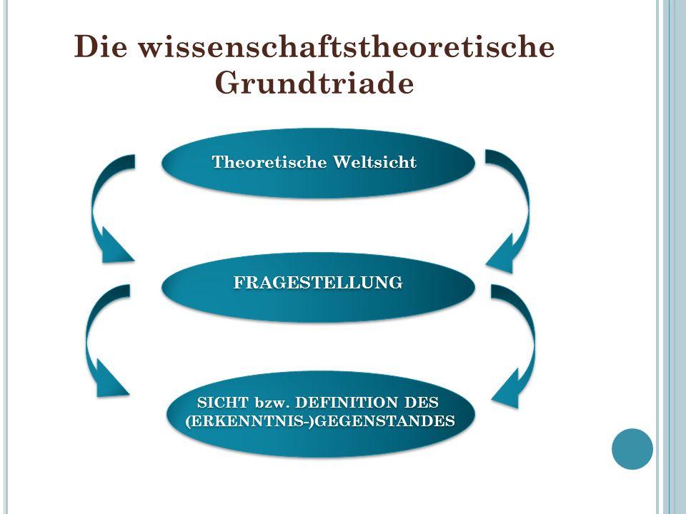 Die wissenschaftstheoretische Grundtriade Theoretische Weltsicht FRAGESTELLUNG SICHT bzw. DEFINITION DES (ERKENNTNIS-)GEGENSTANDES SICHT bzw. DEFINITI