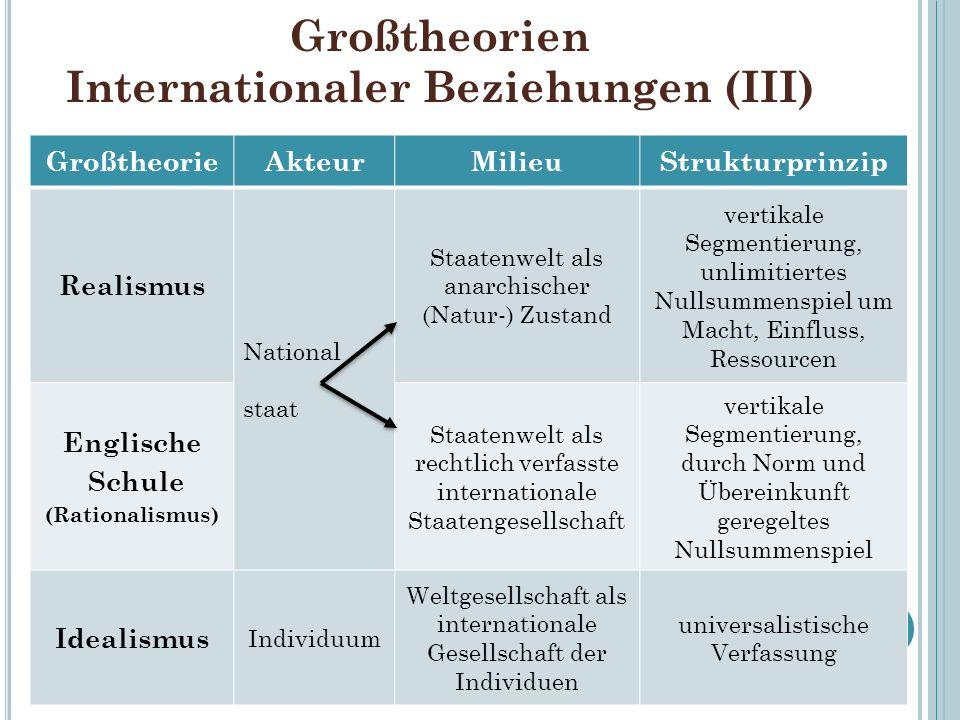 Großtheorien Internationaler Beziehungen (III) GroßtheorieAkteurMilieuStrukturprinzip Realismus National staat Staatenwelt als anarchischer (Natur-) Z