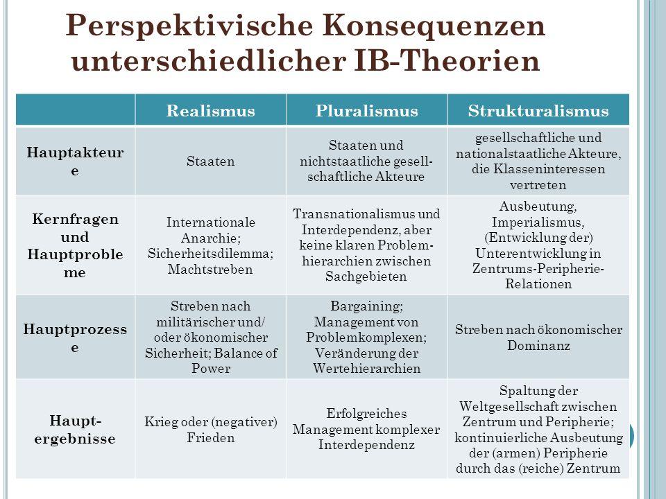 Perspektivische Konsequenzen unterschiedlicher IB-Theorien RealismusPluralismusStrukturalismus Hauptakteur e Staaten Staaten und nichtstaatliche gesel