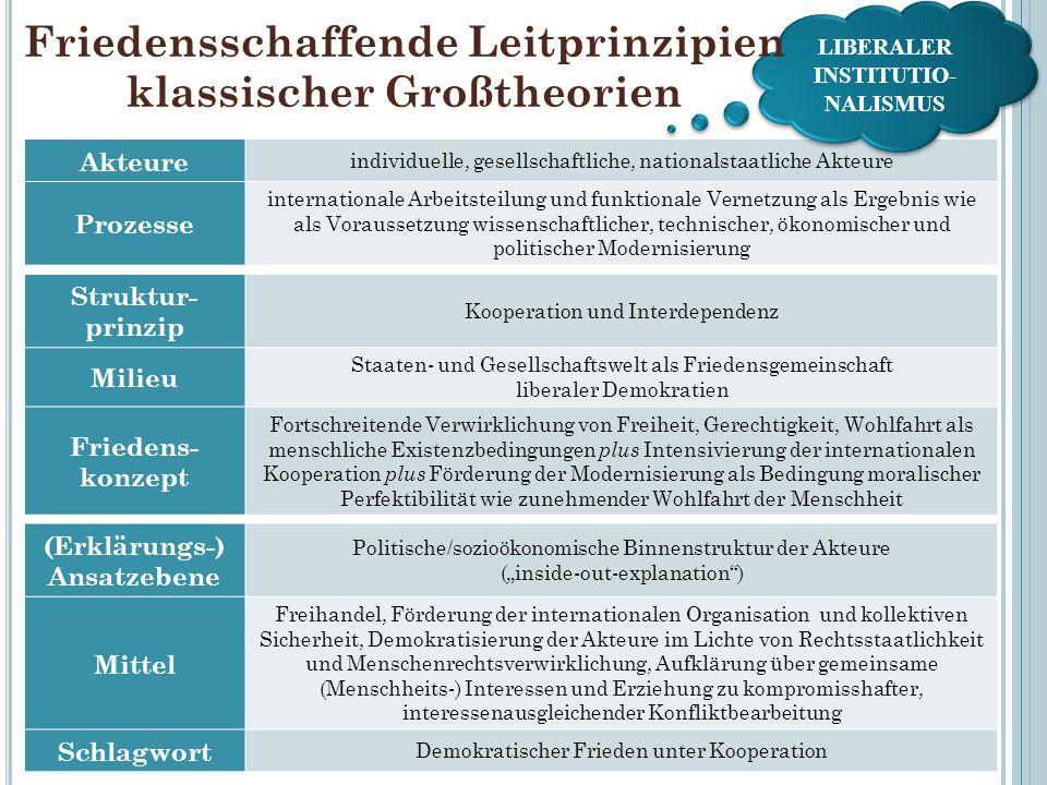 Struktur- prinzip Kooperation und Interdependenz Milieu Staaten- und Gesellschaftswelt als Friedensgemeinschaft liberaler Demokratien Friedens- konzep