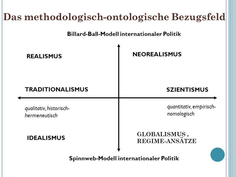 Das methodologisch-ontologische Bezugsfeld REALISMUS NEOREALISMUS TRADITIONALISMUS qualitativ, historisch- hermeneutisch SZIENTISMUS quantitativ, empi