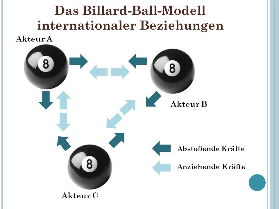 Das Billard-Ball-Modell internationaler Beziehungen Abstoßende Kräfte Anziehende Kräfte Akteur A Akteur C Akteur B