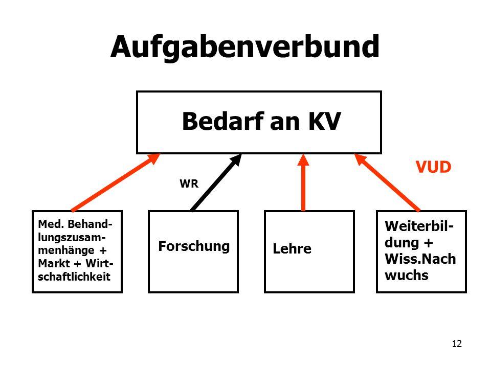 12 Aufgabenverbund Bedarf an KV Med. Behand- lungszusam- menhänge + Markt + Wirt- schaftlichkeit Forschung Lehre Weiterbil- dung + Wiss.Nach wuchs WR