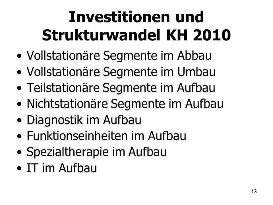 13 Investitionen und Strukturwandel KH 2010 Vollstationäre Segmente im Abbau Vollstationäre Segmente im Umbau Teilstationäre Segmente im Aufbau Nichts
