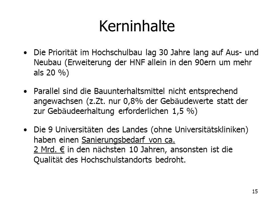15 Kerninhalte Die Priorit ä t im Hochschulbau lag 30 Jahre lang auf Aus- und Neubau (Erweiterung der HNF allein in den 90ern um mehr als 20 %) Parall