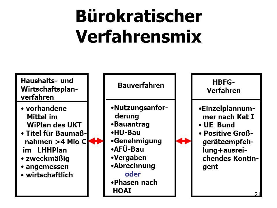 21 Bürokratischer Verfahrensmix HBFG- Verfahren Bauverfahren Haushalts- und Wirtschaftsplan- verfahren Nutzungsanfor- derung Bauantrag HU-Bau Genehmig