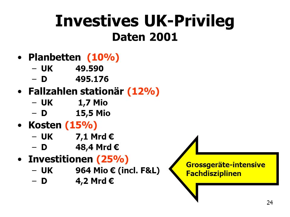 24 Investives UK-Privileg Daten 2001 Planbetten (10%) –UK 49.590 –D495.176 Fallzahlen stationär (12%) –UK 1,7 Mio –D15,5 Mio Kosten (15%) –UK7,1 Mrd –