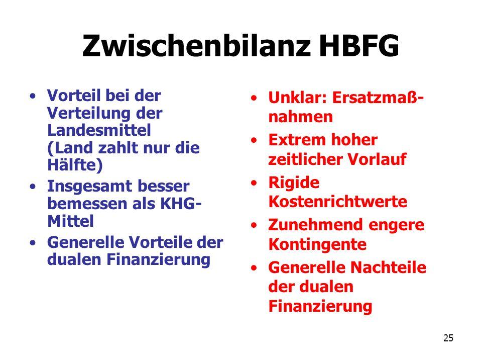 25 Zwischenbilanz HBFG Vorteil bei der Verteilung der Landesmittel (Land zahlt nur die Hälfte) Insgesamt besser bemessen als KHG- Mittel Generelle Vor