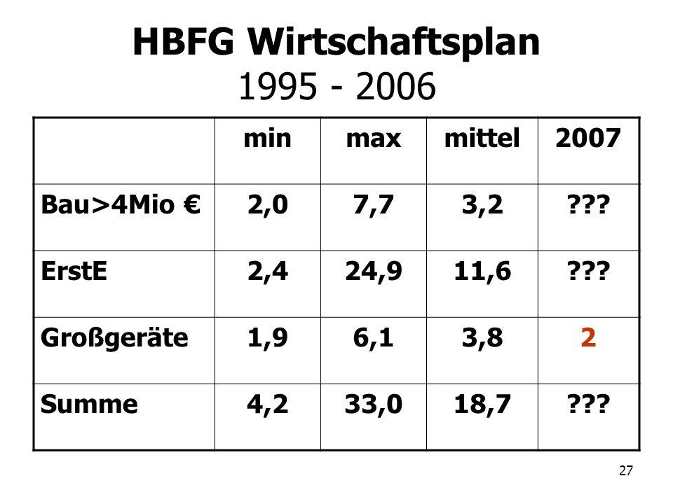 27 HBFG Wirtschaftsplan 1995 - 2006 minmaxmittel2007 Bau>4Mio 2,07,73,2??? ErstE2,424,911,6??? Großgeräte1,96,13,82 Summe4,233,018,7???