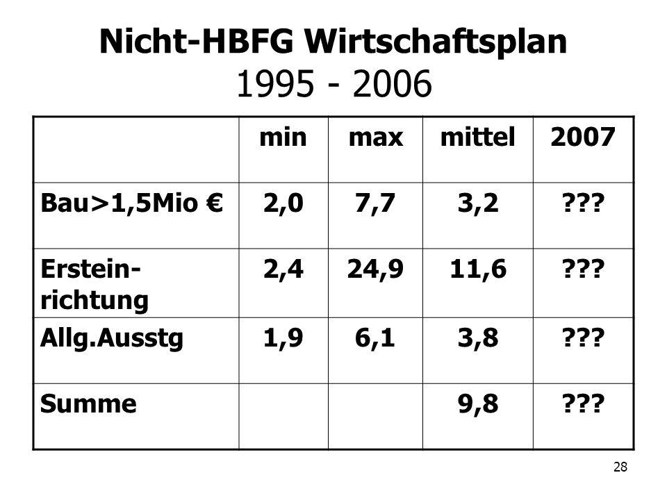 28 Nicht-HBFG Wirtschaftsplan 1995 - 2006 minmaxmittel2007 Bau>1,5Mio 2,07,73,2??? Erstein- richtung 2,424,911,6??? Allg.Ausstg1,96,13,8??? Summe9,8??