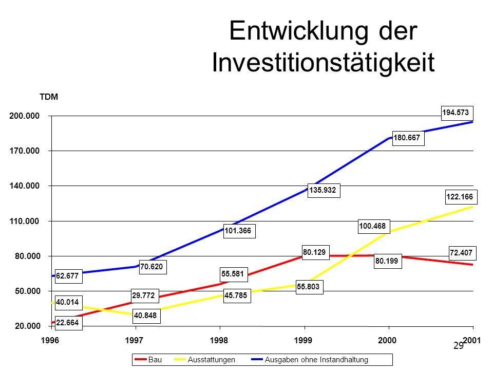 29 Entwicklung der Investitionstätigkeit 22.664 40.014 45.785 62.677 70.620 101.366 135.932 180.667 40.848 72.407 80.129 80.199 55.581 29.772 122.166
