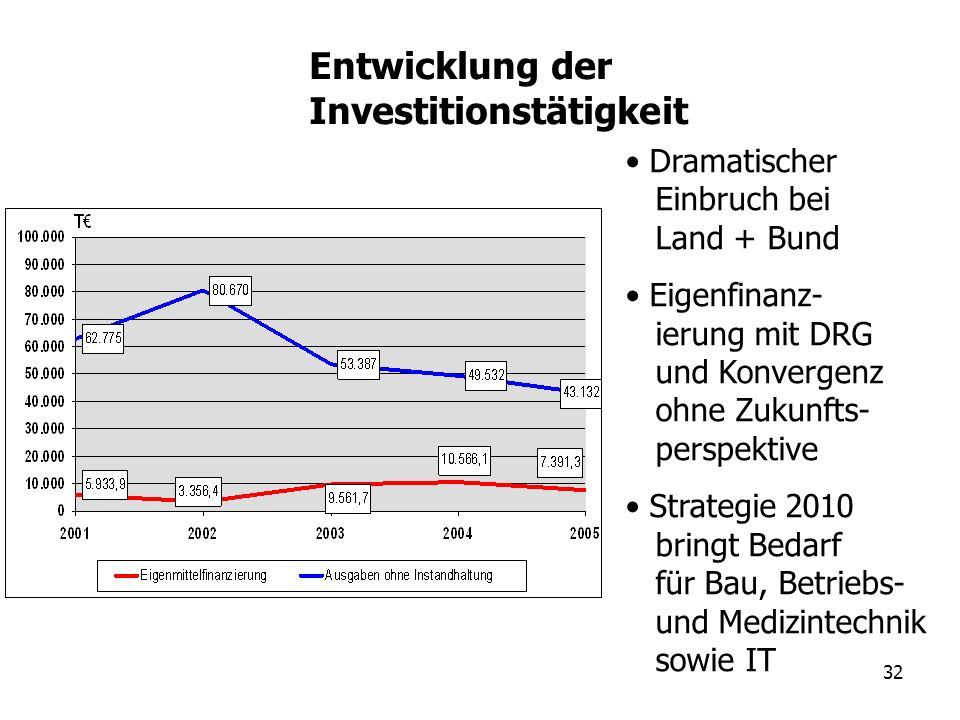 32 Dramatischer Einbruch bei Land + Bund Eigenfinanz- ierung mit DRG und Konvergenz ohne Zukunfts- perspektive Strategie 2010 bringt Bedarf für Bau, B