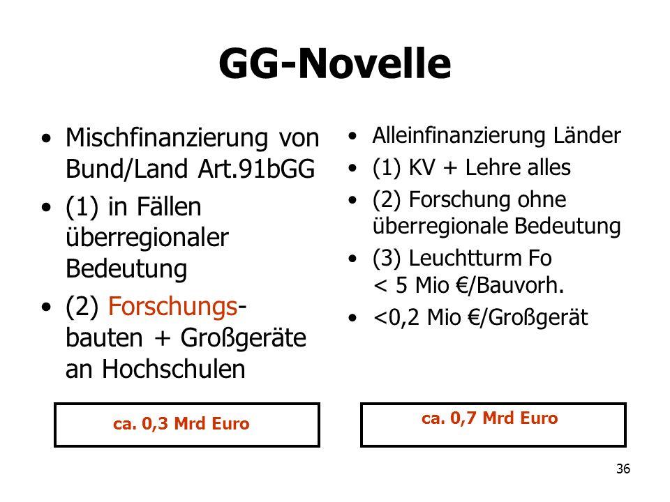 36 GG-Novelle Mischfinanzierung von Bund/Land Art.91bGG (1) in Fällen überregionaler Bedeutung (2) Forschungs- bauten + Großgeräte an Hochschulen Alle
