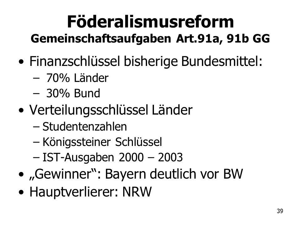 39 Föderalismusreform Gemeinschaftsaufgaben Art.91a, 91b GG Finanzschlüssel bisherige Bundesmittel: – 70% Länder – 30% Bund Verteilungsschlüssel Lände