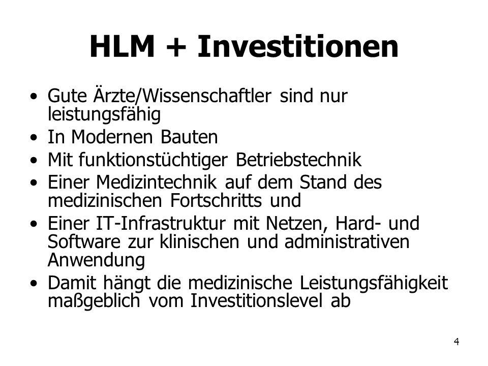 4 HLM + Investitionen Gute Ärzte/Wissenschaftler sind nur leistungsfähig In Modernen Bauten Mit funktionstüchtiger Betriebstechnik Einer Medizintechni