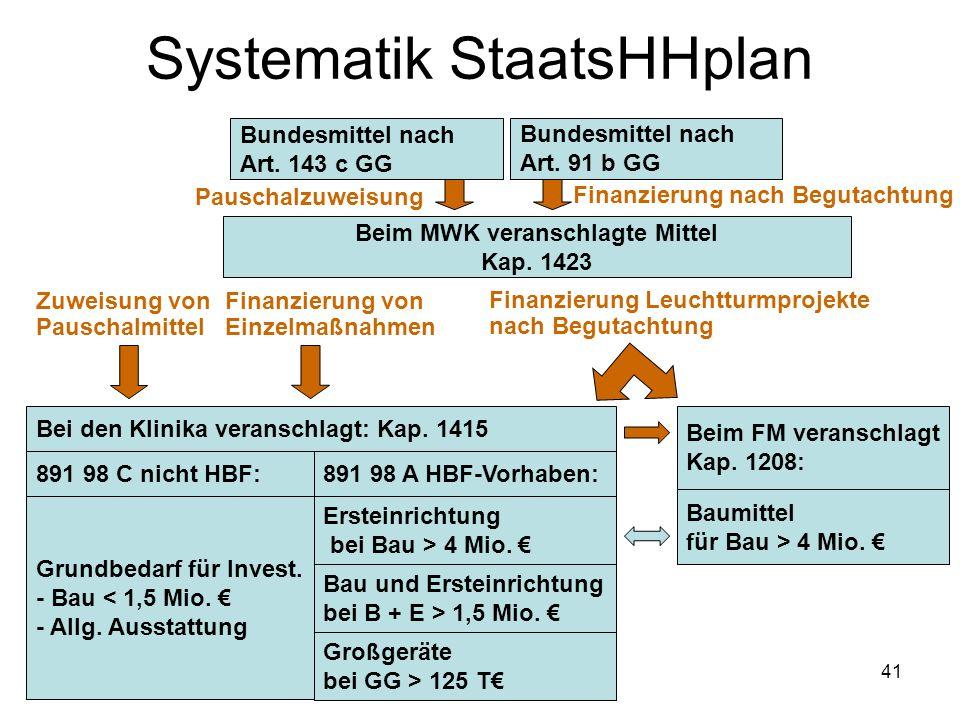 41 Systematik StaatsHHplan 891 98 A HBF-Vorhaben: Beim MWK veranschlagte Mittel Kap. 1423 Beim FM veranschlagt Kap. 1208: Ersteinrichtung bei Bau > 4