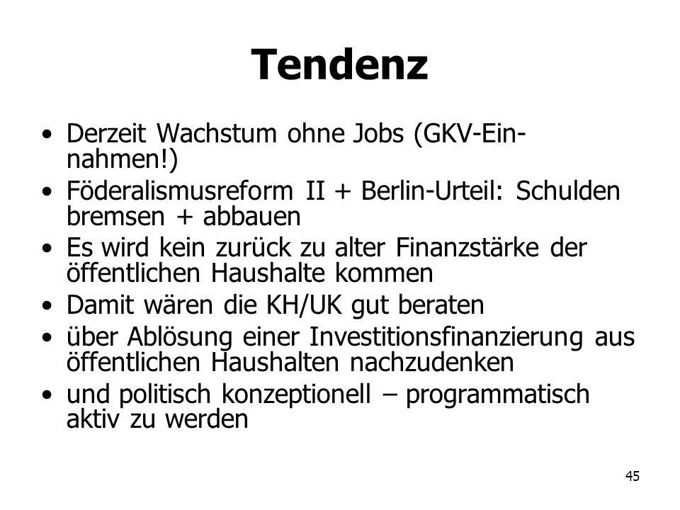 45 Tendenz Derzeit Wachstum ohne Jobs (GKV-Ein- nahmen!) Föderalismusreform II + Berlin-Urteil: Schulden bremsen + abbauen Es wird kein zurück zu alte
