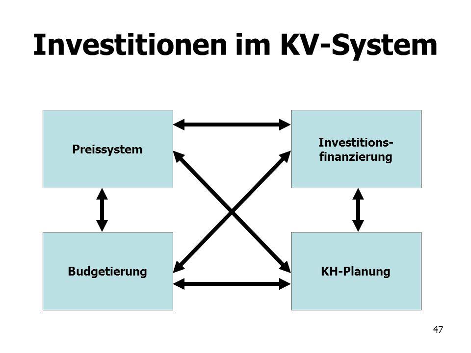 47 Investitionen im KV-System Preissystem Investitions- finanzierung BudgetierungKH-Planung