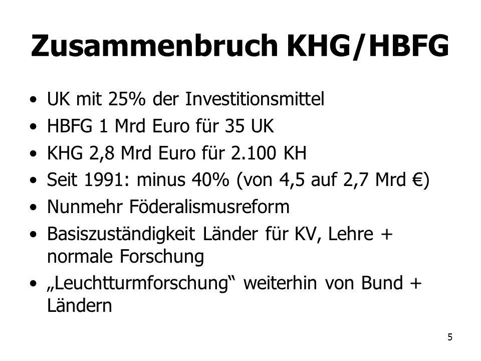 5 Zusammenbruch KHG/HBFG UK mit 25% der Investitionsmittel HBFG 1 Mrd Euro für 35 UK KHG 2,8 Mrd Euro für 2.100 KH Seit 1991: minus 40% (von 4,5 auf 2