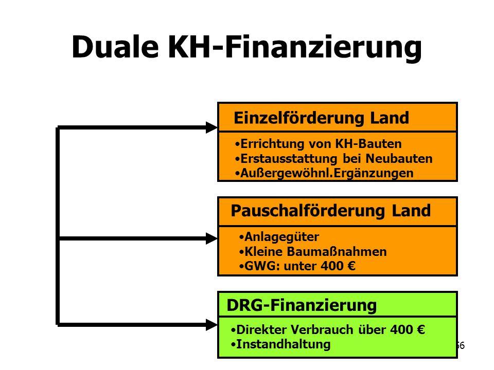 56 Duale KH-Finanzierung Einzelförderung Land Errichtung von KH-Bauten Erstausstattung bei Neubauten Außergewöhnl.Ergänzungen Pauschalförderung Land A