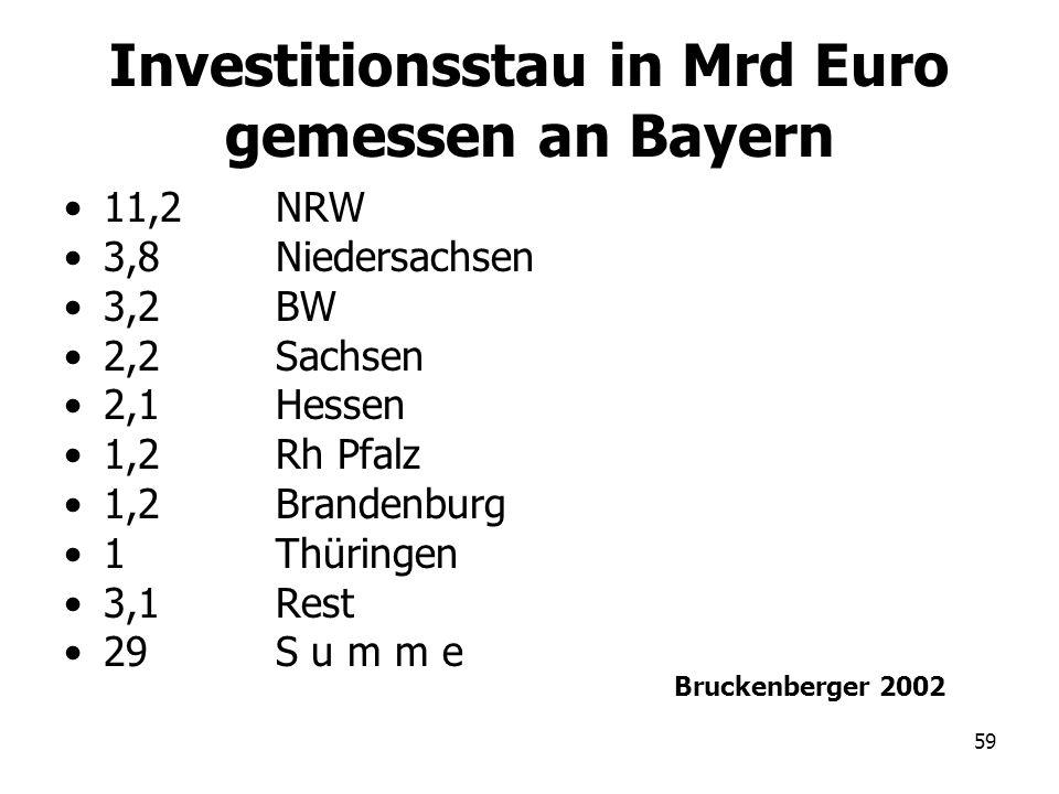 59 Investitionsstau in Mrd Euro gemessen an Bayern 11,2NRW 3,8Niedersachsen 3,2BW 2,2Sachsen 2,1Hessen 1,2Rh Pfalz 1,2Brandenburg 1Thüringen 3,1 Rest