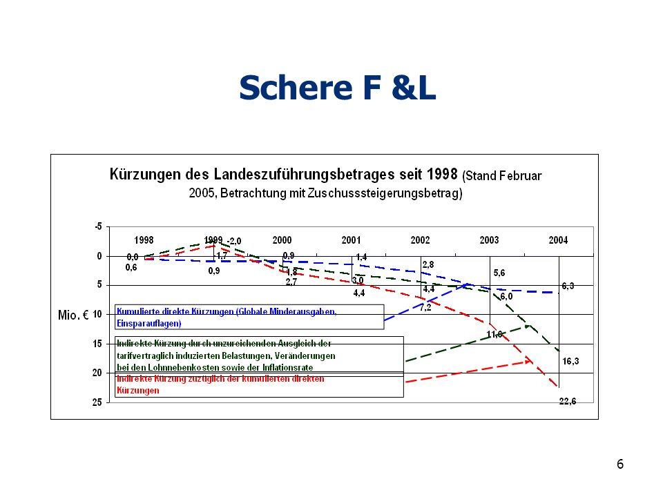67 2.Finanzentzug 2007ff Preiser- höhungen Zwangs- abgaben 1,5% steigend weniger Geld als heute