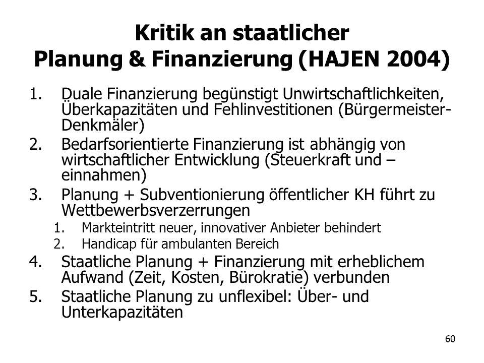60 Kritik an staatlicher Planung & Finanzierung (HAJEN 2004) 1.Duale Finanzierung begünstigt Unwirtschaftlichkeiten, Überkapazitäten und Fehlinvestiti