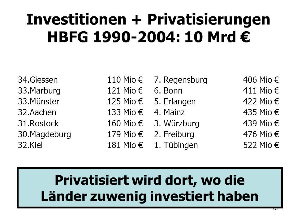 62 Investitionen + Privatisierungen HBFG 1990-2004: 10 Mrd 34.Giessen110 Mio 33.Marburg121 Mio 33.Münster125 Mio 32.Aachen133 Mio 31.Rostock160 Mio 30