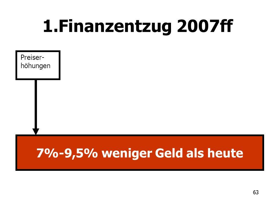 63 1.Finanzentzug 2007ff Preiser- höhungen 7%-9,5% weniger Geld als heute