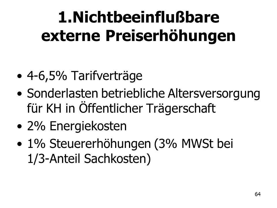 64 1.Nichtbeeinflußbare externe Preiserhöhungen 4-6,5% Tarifverträge Sonderlasten betriebliche Altersversorgung für KH in Öffentlicher Trägerschaft 2%