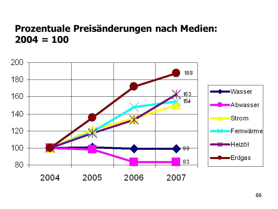 66 Prozentuale Preisänderungen nach Medien: 2004 = 100