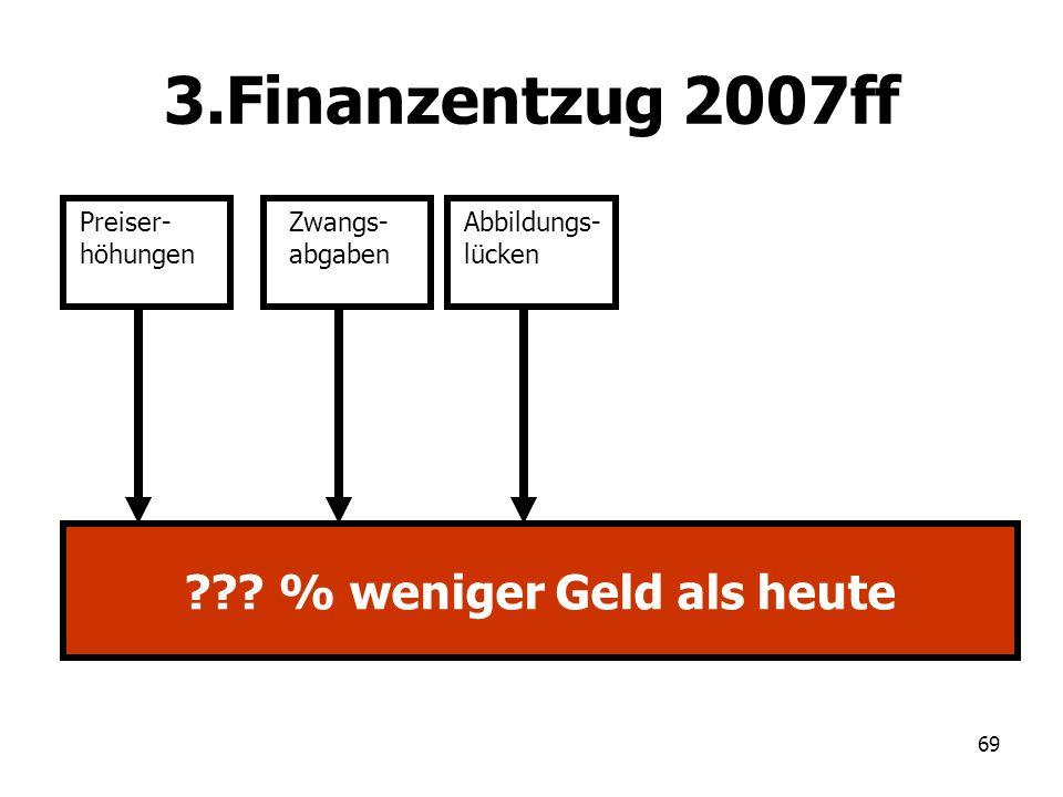 69 3.Finanzentzug 2007ff Preiser- höhungen Zwangs- abgaben Abbildungs- lücken ??? % weniger Geld als heute