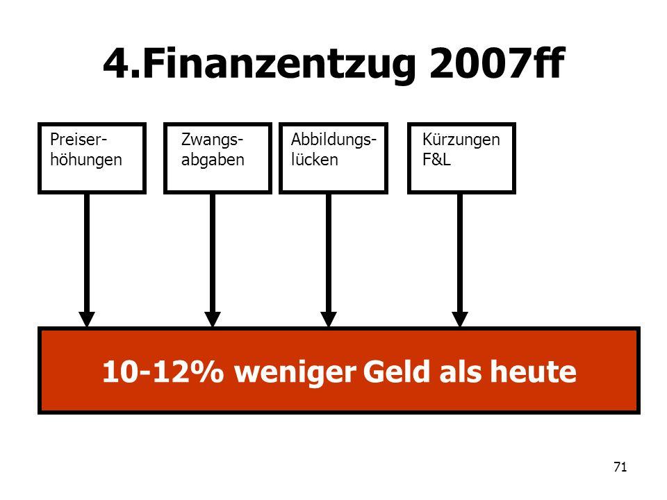 71 4.Finanzentzug 2007ff Preiser- höhungen Zwangs- abgaben Abbildungs- lücken 10-12% weniger Geld als heute Kürzungen F&L