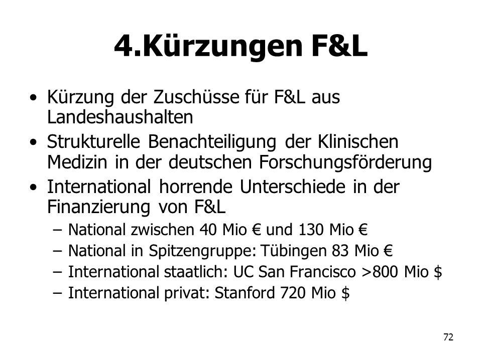 72 4.Kürzungen F&L Kürzung der Zuschüsse für F&L aus Landeshaushalten Strukturelle Benachteiligung der Klinischen Medizin in der deutschen Forschungsf