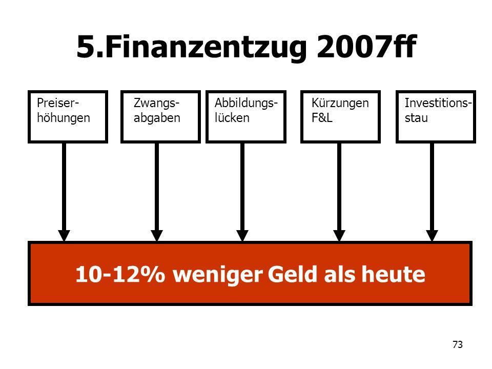 73 5.Finanzentzug 2007ff Preiser- höhungen Zwangs- abgaben Abbildungs- lücken Investitions- stau 10-12% weniger Geld als heute Kürzungen F&L