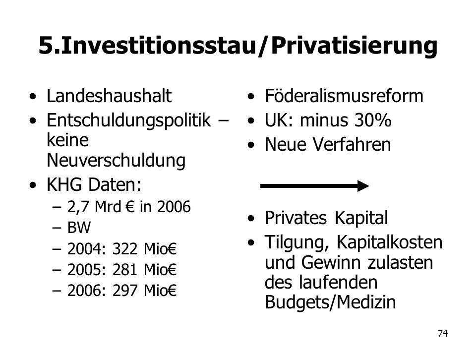 74 5.Investitionsstau/Privatisierung Landeshaushalt Entschuldungspolitik – keine Neuverschuldung KHG Daten: –2,7 Mrd in 2006 –BW –2004: 322 Mio –2005: