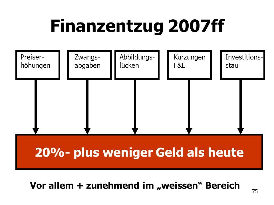 75 Finanzentzug 2007ff Preiser- höhungen Zwangs- abgaben Abbildungs- lücken Investitions- stau 20%- plus weniger Geld als heute Kürzungen F&L Vor alle