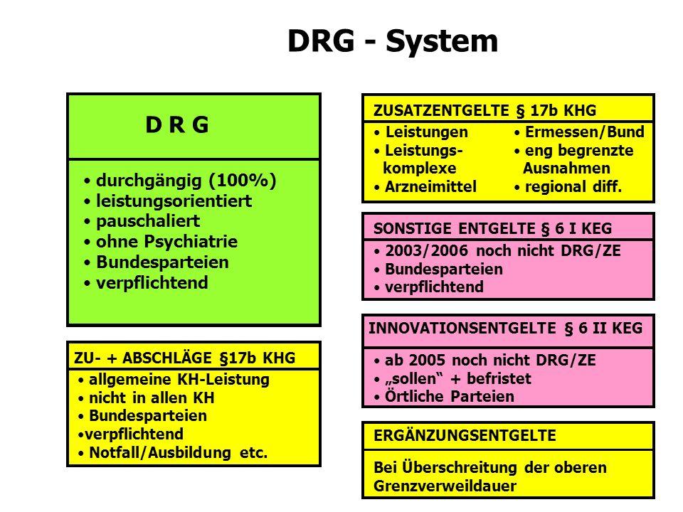 79 ZUSATZENTGELTE § 17b KHG Leistungen Leistungs- komplexe Arzneimittel Ermessen/Bund eng begrenzte Ausnahmen regional diff. SONSTIGE ENTGELTE § 6 I K