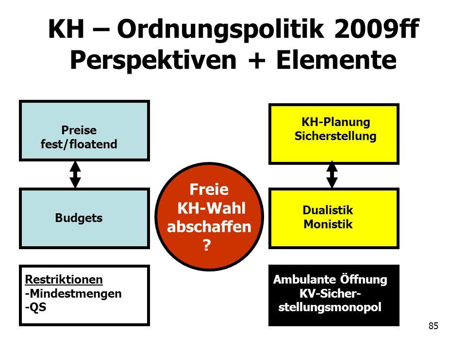 85 KH – Ordnungspolitik 2009ff Perspektiven + Elemente Preise fest/floatend Budgets Restriktionen -Mindestmengen -QS KH-Planung Sicherstellung Ambulan