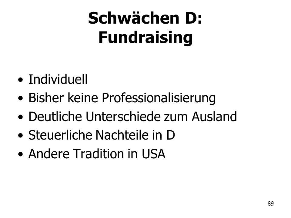89 Schwächen D: Fundraising Individuell Bisher keine Professionalisierung Deutliche Unterschiede zum Ausland Steuerliche Nachteile in D Andere Traditi