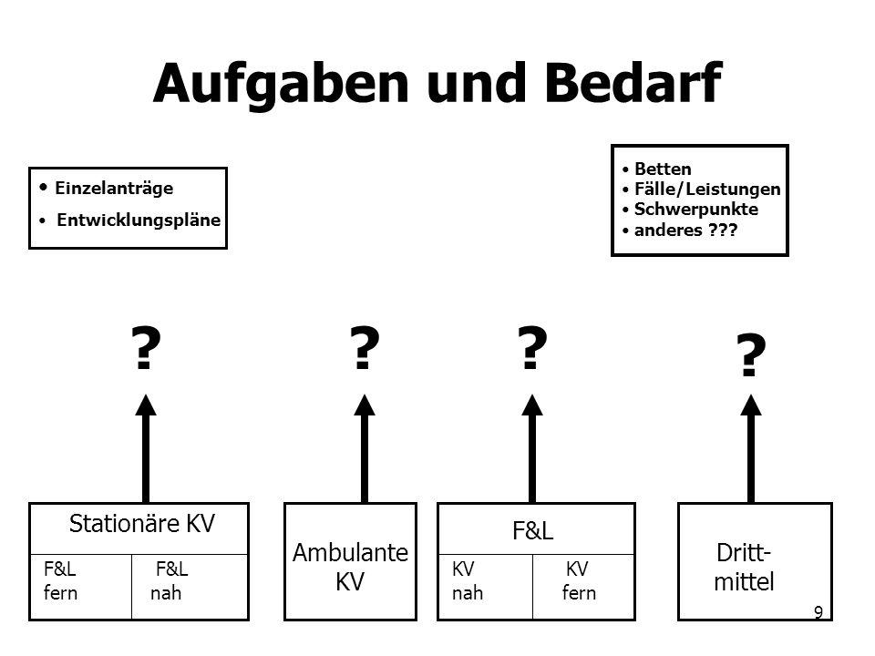 9 Aufgaben und Bedarf Stationäre KV Ambulante KV F&L Dritt- mittel ??? ? Betten Fälle/Leistungen Schwerpunkte anderes ??? Einzelanträge Entwicklungspl