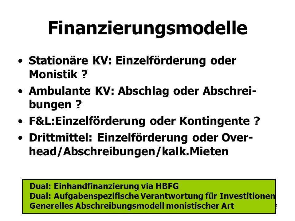 92 Finanzierungsmodelle Stationäre KV: Einzelförderung oder Monistik ? Ambulante KV: Abschlag oder Abschrei- bungen ? F&L:Einzelförderung oder Konting