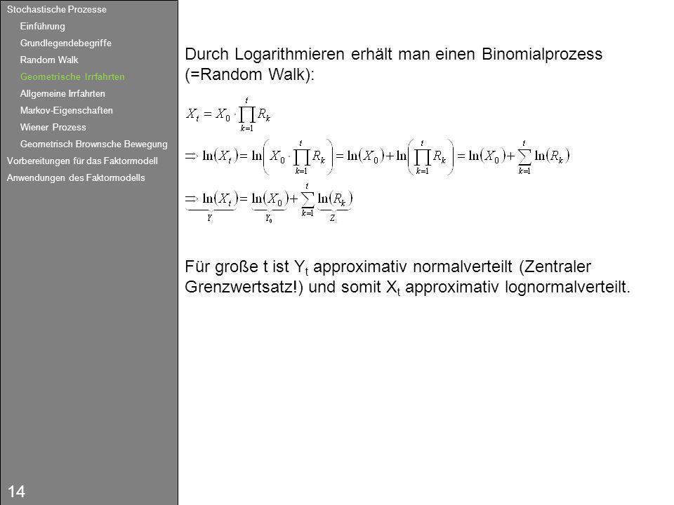 14 Durch Logarithmieren erhält man einen Binomialprozess (=Random Walk): Für große t ist Y t approximativ normalverteilt (Zentraler Grenzwertsatz!) un